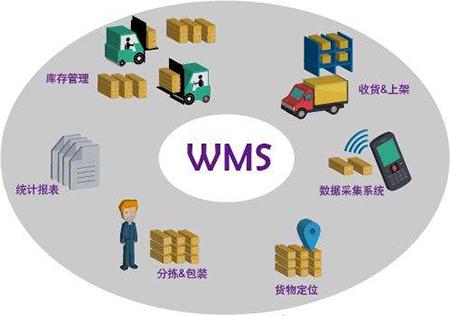 企业如何进一步提高WMS仓库管理系统效率